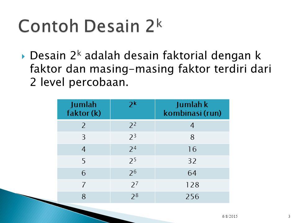  Desain 2 k adalah desain faktorial dengan k faktor dan masing-masing faktor terdiri dari 2 level percobaan. 6/8/20153 Jumlah faktor (k) 2k2k Jumlah