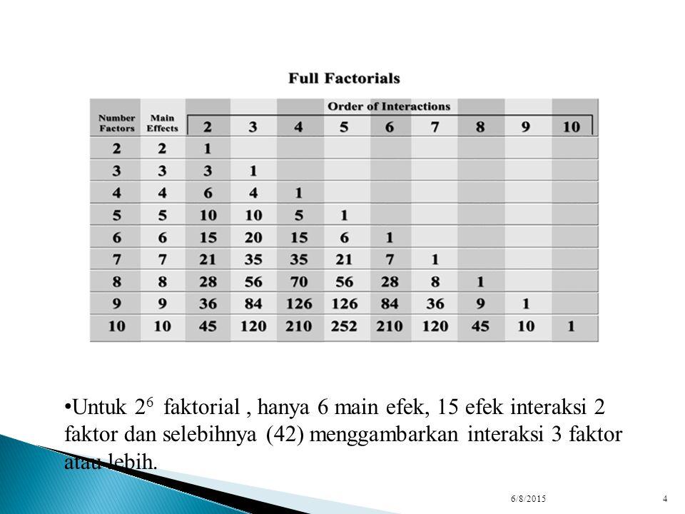 6/8/20154 Untuk 2 6 faktorial, hanya 6 main efek, 15 efek interaksi 2 faktor dan selebihnya (42) menggambarkan interaksi 3 faktor atau lebih.