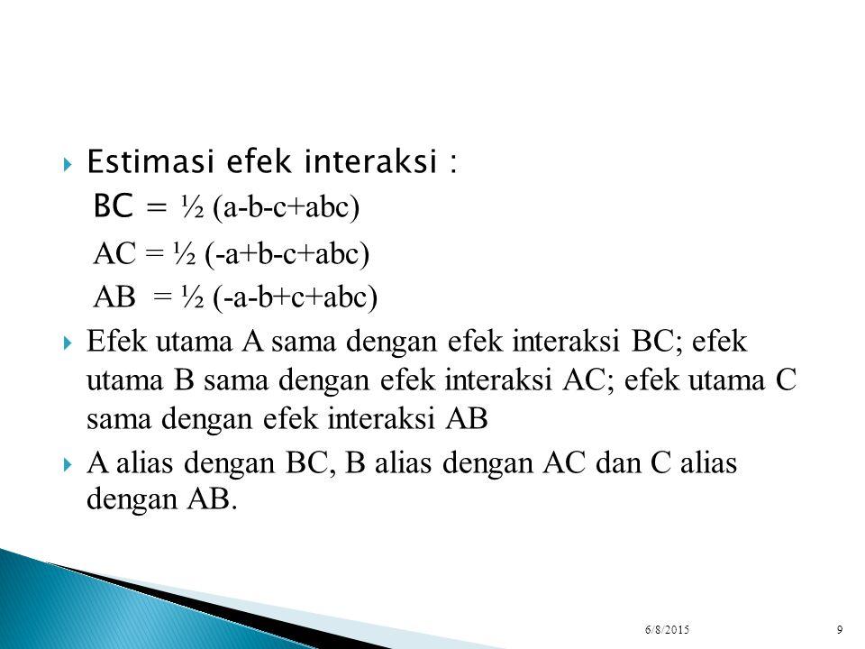  Estimasi efek interaksi : BC = ½ (a-b-c+abc) AC = ½ (-a+b-c+abc) AB = ½ (-a-b+c+abc)  Efek utama A sama dengan efek interaksi BC; efek utama B sama