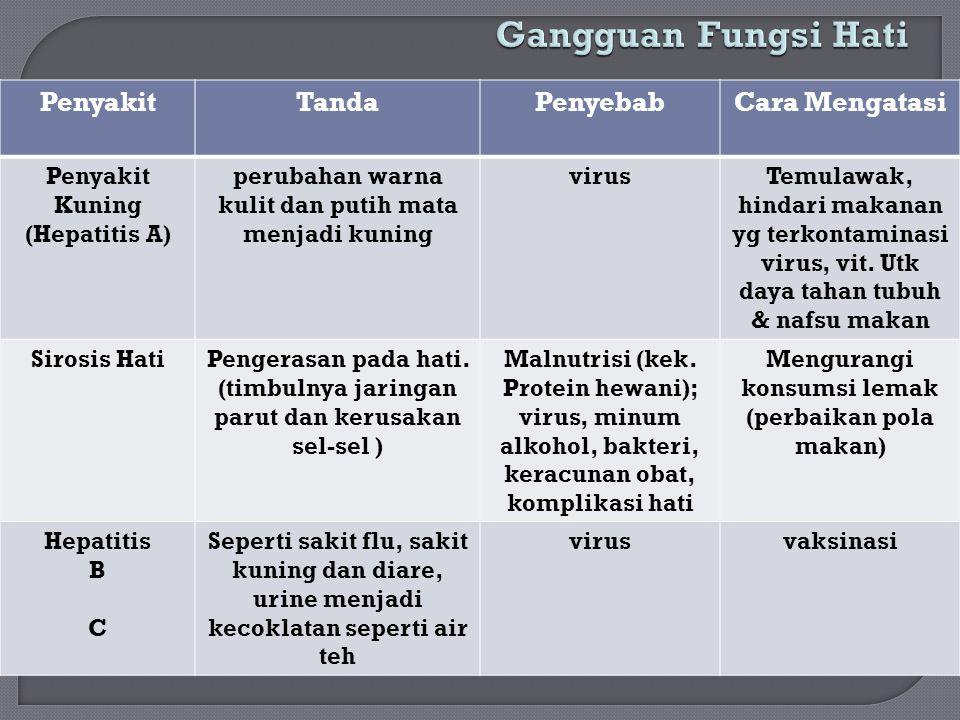 PenyakitTandaPenyebabCara Mengatasi Penyakit Kuning (Hepatitis A) perubahan warna kulit dan putih mata menjadi kuning virusTemulawak, hindari makanan