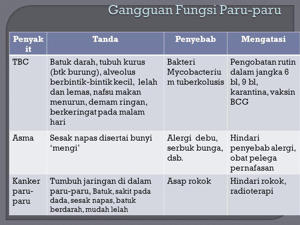 Penyak it TandaPenyebabMengatasi TBCBatuk darah, tubuh kurus (btk burung), alveolus berbintik-bintik kecil, lelah dan lemas, nafsu makan menurun, dema