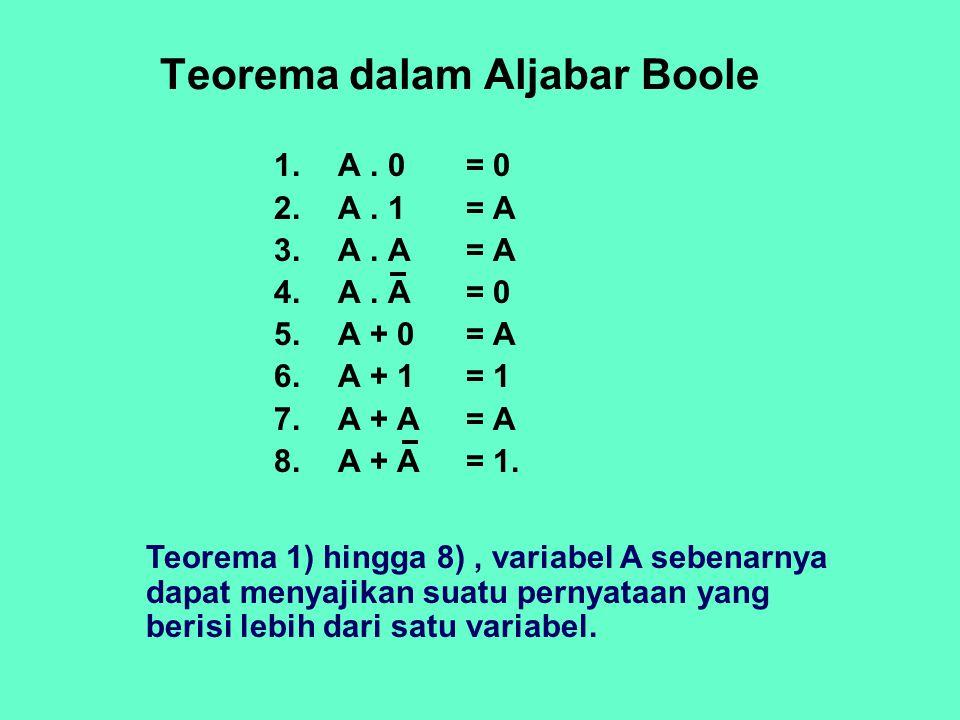 1.A. 0 = 0 2.A. 1 = A 3.A. A = A 4.A. A = 0 5.A + 0 = A 6.A + 1 = 1 7.A + A = A 8.A + A = 1. Teorema dalam Aljabar Boole Teorema 1) hingga 8), variabe