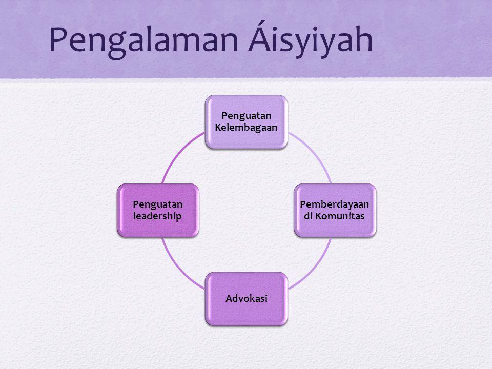 Pengalaman Áisyiyah Penguatan Kelembagaan Pemberdayaan di Komunitas Advokasi Penguatan leadership