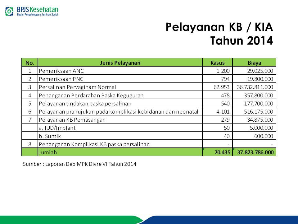Pelayanan KB / KIA Tahun 2014 Sumber : Laporan Dep MPK Divre VI Tahun 2014