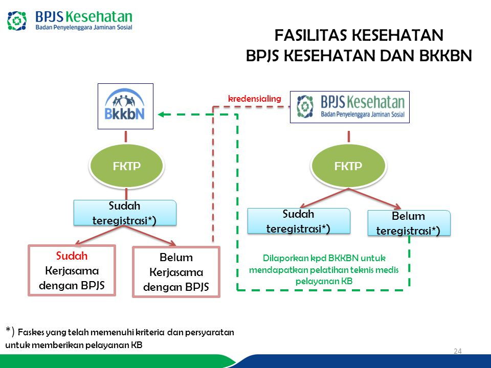 24 FKTP Sudah teregistrasi*) *) Faskes yang telah memenuhi kriteria dan persyaratan untuk memberikan pelayanan KB Belum teregistrasi*) Sudah Kerjasama