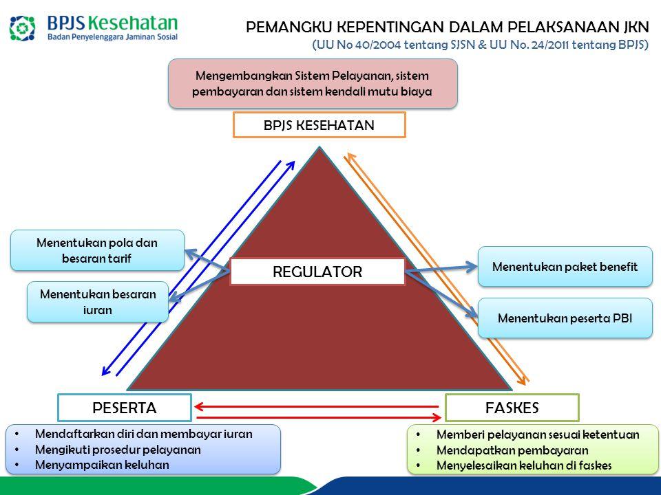 PEMANGKU KEPENTINGAN DALAM PELAKSANAAN JKN (UU No 40/2004 tentang SJSN & UU No. 24/2011 tentang BPJS) PESERTA BPJS KESEHATAN FASKES REGULATOR Menentuk