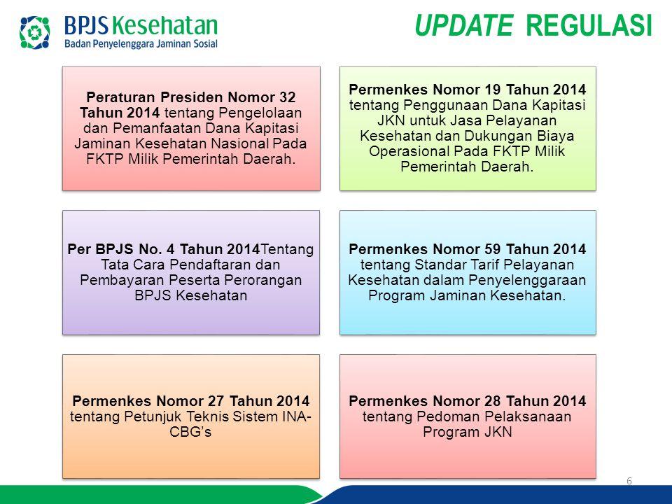 UPDATE REGULASI 6 Peraturan Presiden Nomor 32 Tahun 2014 tentang Pengelolaan dan Pemanfaatan Dana Kapitasi Jaminan Kesehatan Nasional Pada FKTP Milik