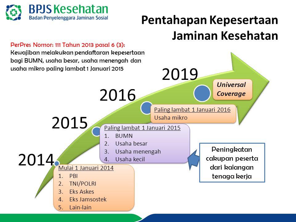 2014 2015 2016 2019 PerPres Nomor: 111 Tahun 2013 pasal 6 (3): Kewajiban melakukan pendaftaran kepesertaan bagi BUMN, usaha besar, usaha menengah dan