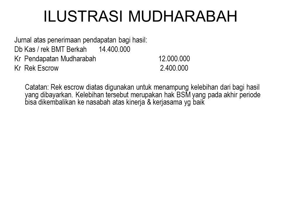 ILUSTRASI MUDHARABAH Jurnal atas penerimaan pendapatan bagi hasil: Db Kas / rek BMT Berkah14.400.000 Kr Pendapatan Mudharabah 12.000.000 Kr Rek Escrow