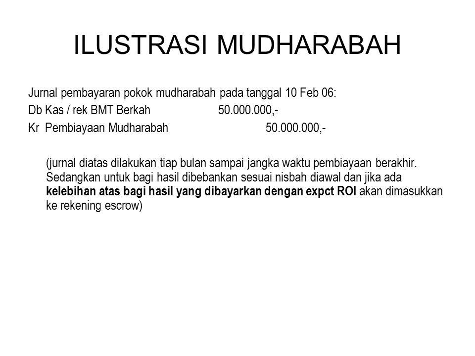 ILUSTRASI MUDHARABAH Jurnal pembayaran pokok mudharabah pada tanggal 10 Feb 06: Db Kas / rek BMT Berkah50.000.000,- Kr Pembiayaan Mudharabah50.000.000
