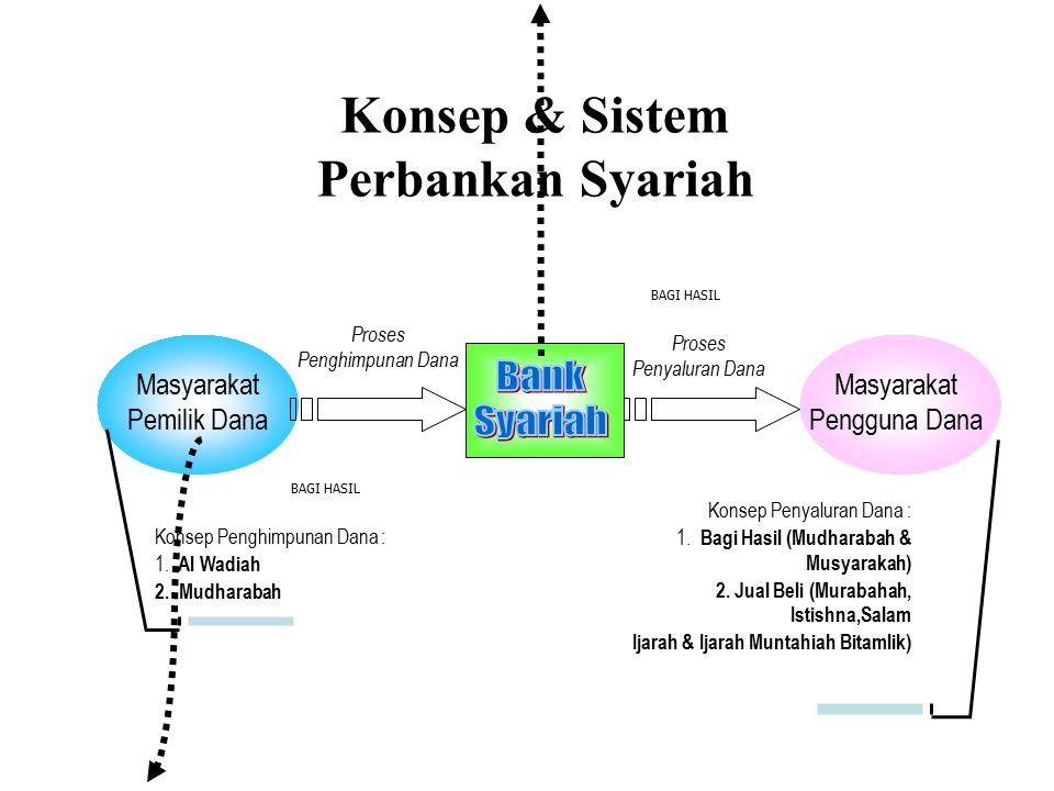 Konsep & Sistem Perbankan Syariah Masyarakat Pemilik Dana Masyarakat Pengguna Dana Proses Penghimpunan Dana Proses Penyaluran Dana Konsep Penghimpunan