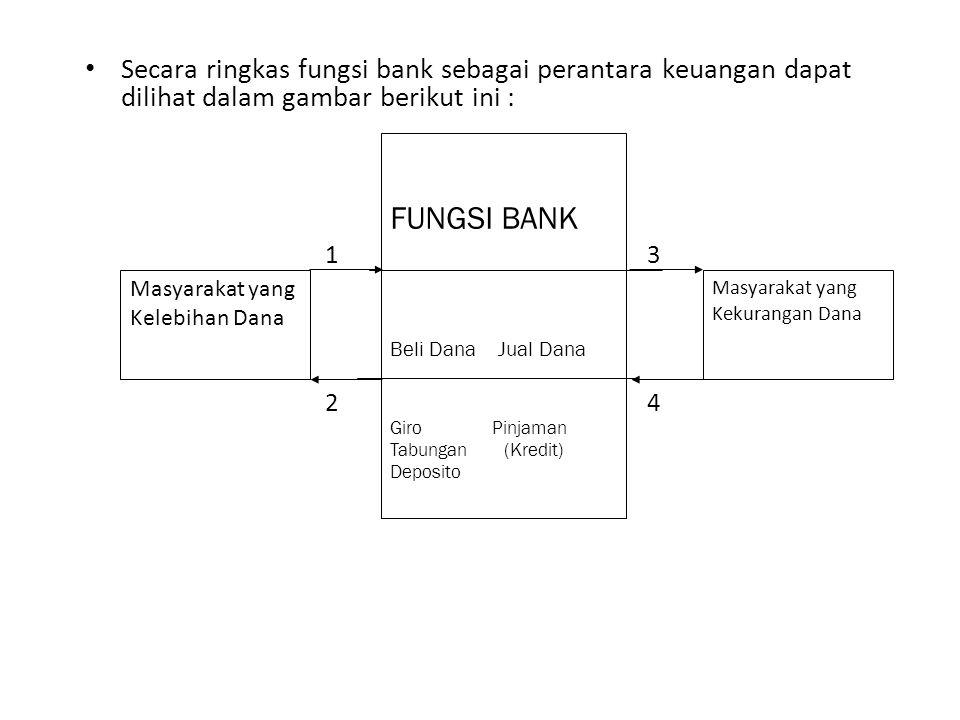 Secara ringkas fungsi bank sebagai perantara keuangan dapat dilihat dalam gambar berikut ini : 2 Masyarakat yang Kelebihan Dana Masyarakat yang Kekura