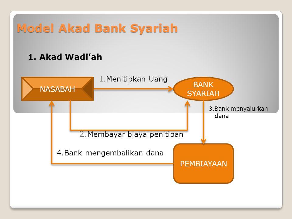 Model Akad Bank Syariah 1. Akad Wadi'ah 1.Menitipkan Uang 3.Bank menyalurkan dana 2. Membayar biaya penitipan 4.Bank mengembalikan dana NASABAH BANK S