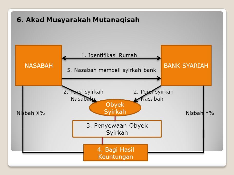6. Akad Musyarakah Mutanaqisah 1. Identifikasi Rumah 5. Nasabah membeli syirkah bank2. Porsi syirkah Nasabah Nisbah X% Nisbah Y% NASABAHBANK SYARIAH 3