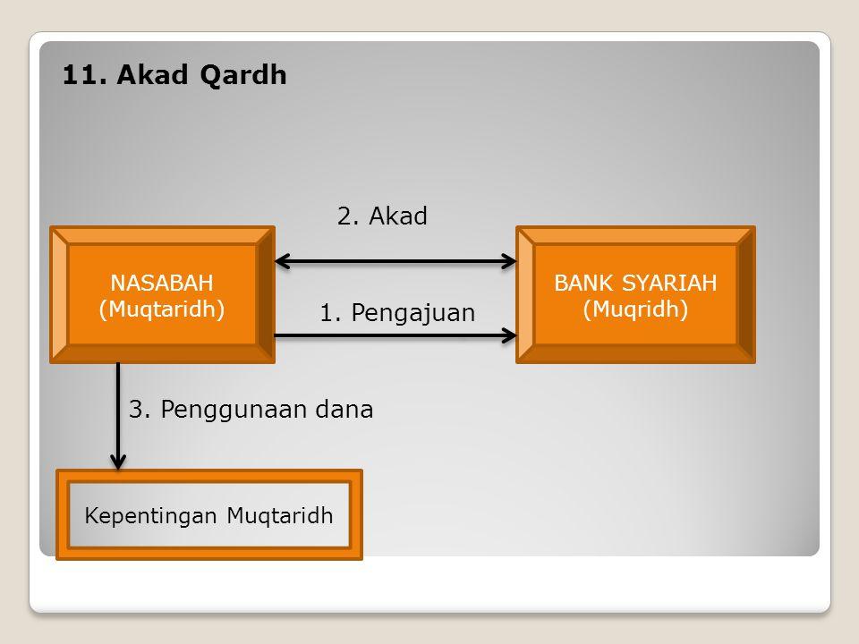 11. Akad Qardh 2. Akad 1. Pengajuan 3. Penggunaan dana NASABAH (Muqtaridh) BANK SYARIAH (Muqridh) Kepentingan Muqtaridh