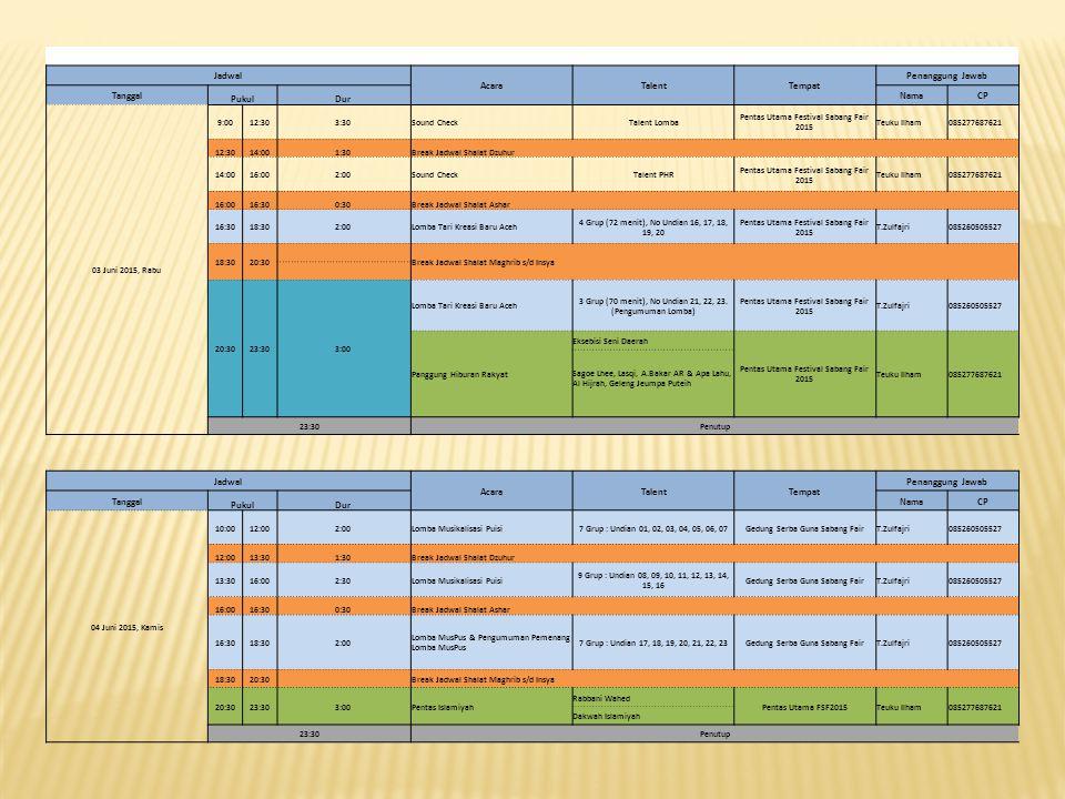 Jadwal AcaraTalentTempat Penanggung Jawab Tanggal PukulDur NamaCP 03 Juni 2015, Rabu 9:0012:303:30Sound CheckTalent Lomba Pentas Utama Festival Sabang