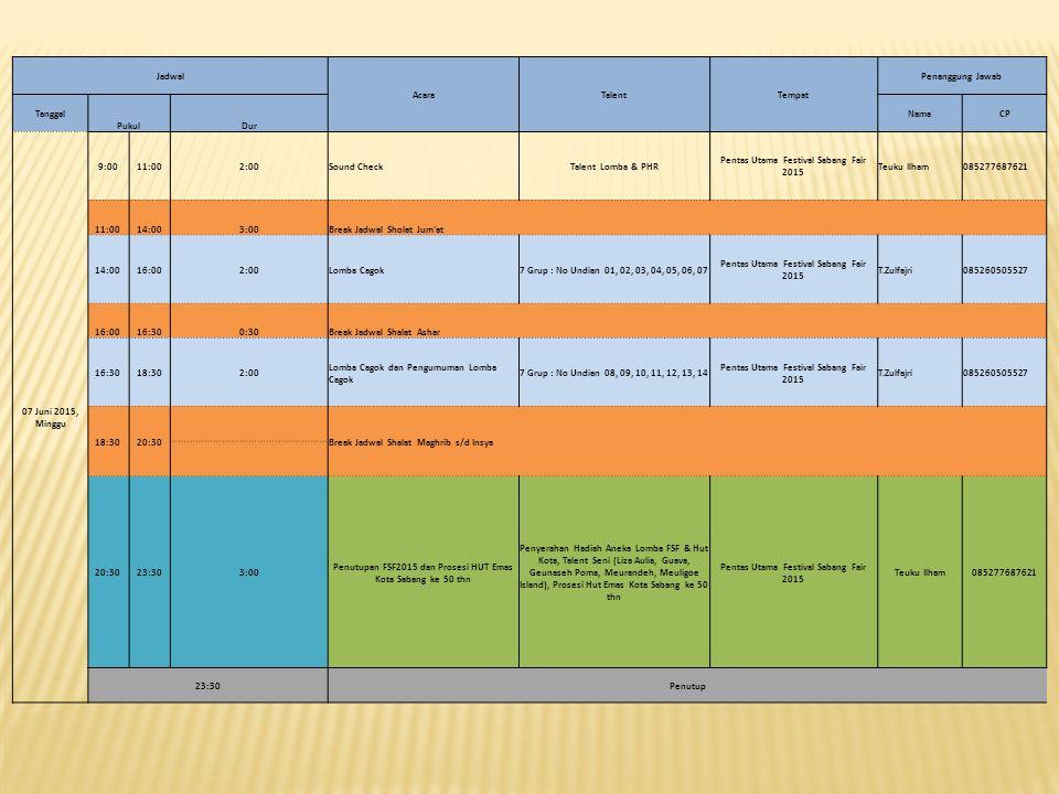 Jadwal AcaraTalentTempat Penanggung Jawab Tanggal PukulDur NamaCP 07 Juni 2015, Minggu 9:0011:002:00Sound CheckTalent Lomba & PHR Pentas Utama Festiva