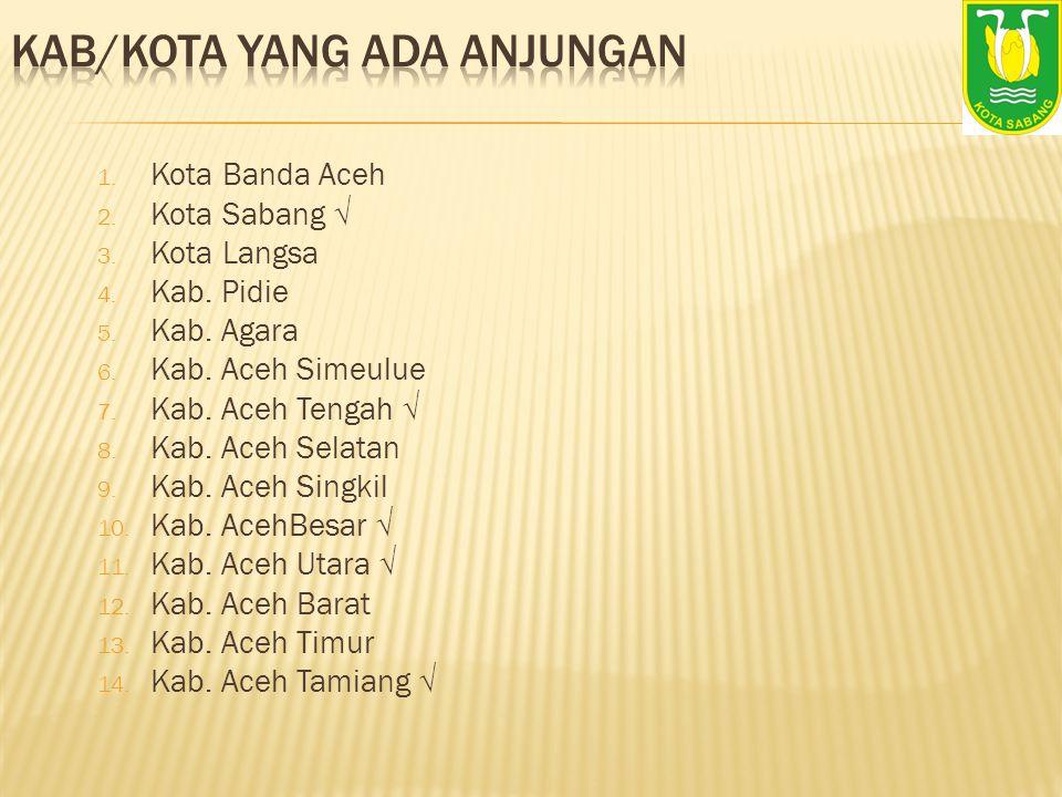 1. Kota Banda Aceh 2. Kota Sabang √ 3. Kota Langsa 4. Kab. Pidie 5. Kab. Agara 6. Kab. Aceh Simeulue 7. Kab. Aceh Tengah √ 8. Kab. Aceh Selatan 9. Kab