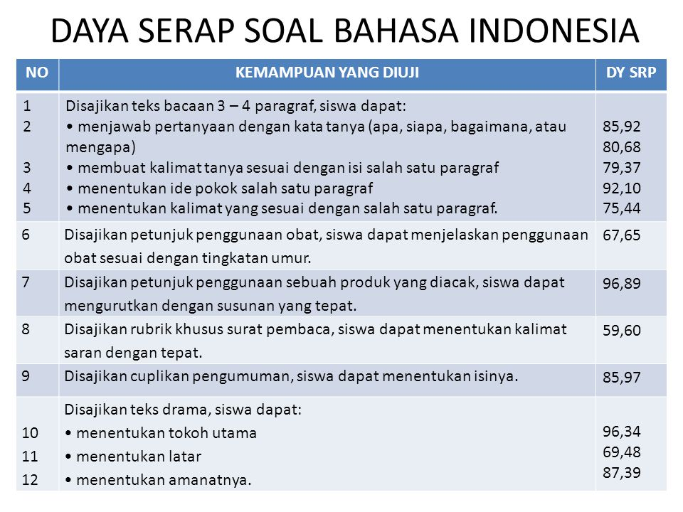 DAYA SERAP SOAL BAHASA INDONESIA NOKEMAMPUAN YANG DIUJIDY SRP 1234512345 Disajikan teks bacaan 3 – 4 paragraf, siswa dapat: menjawab pertanyaan dengan