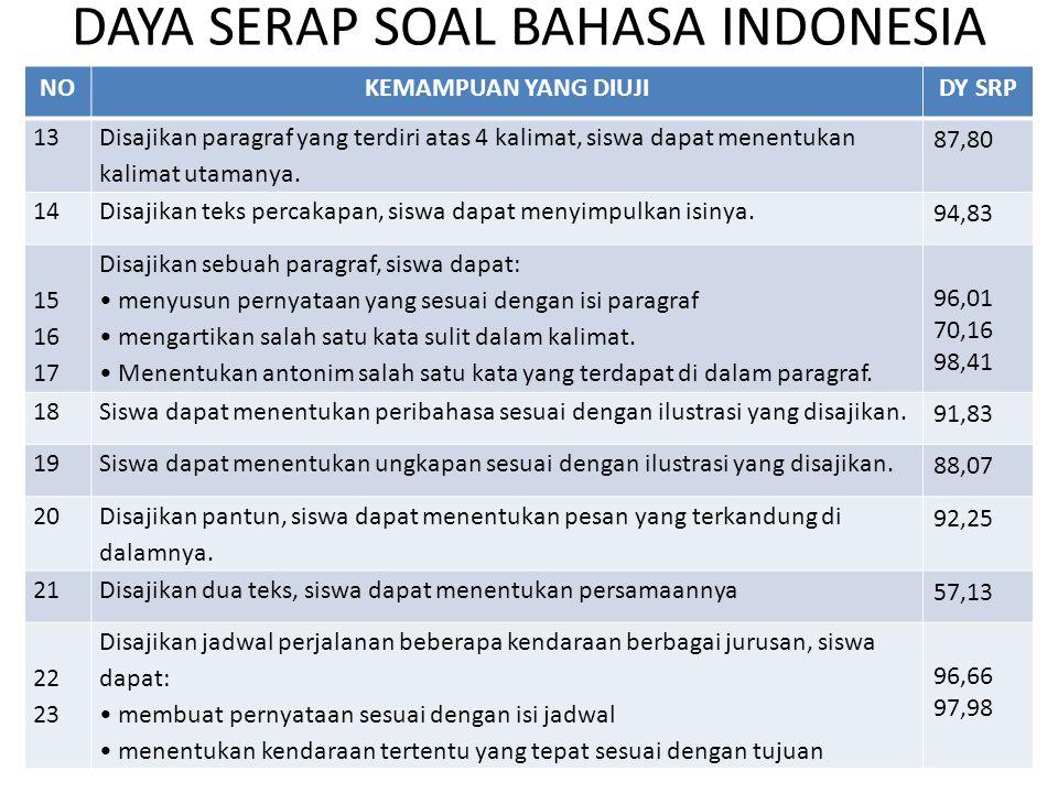 DAYA SERAP SOAL BAHASA INDONESIA NOKEMAMPUAN YANG DIUJIDY SRP 13 Disajikan paragraf yang terdiri atas 4 kalimat, siswa dapat menentukan kalimat utaman