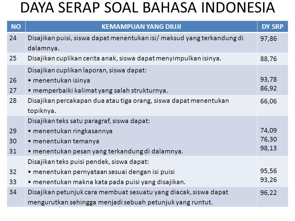 DAYA SERAP SOAL BAHASA INDONESIA NOKEMAMPUAN YANG DIUJIDY SRP 24 Disajikan puisi, siswa dapat menentukan isi/ maksud yang terkandung di dalamnya. 97,8
