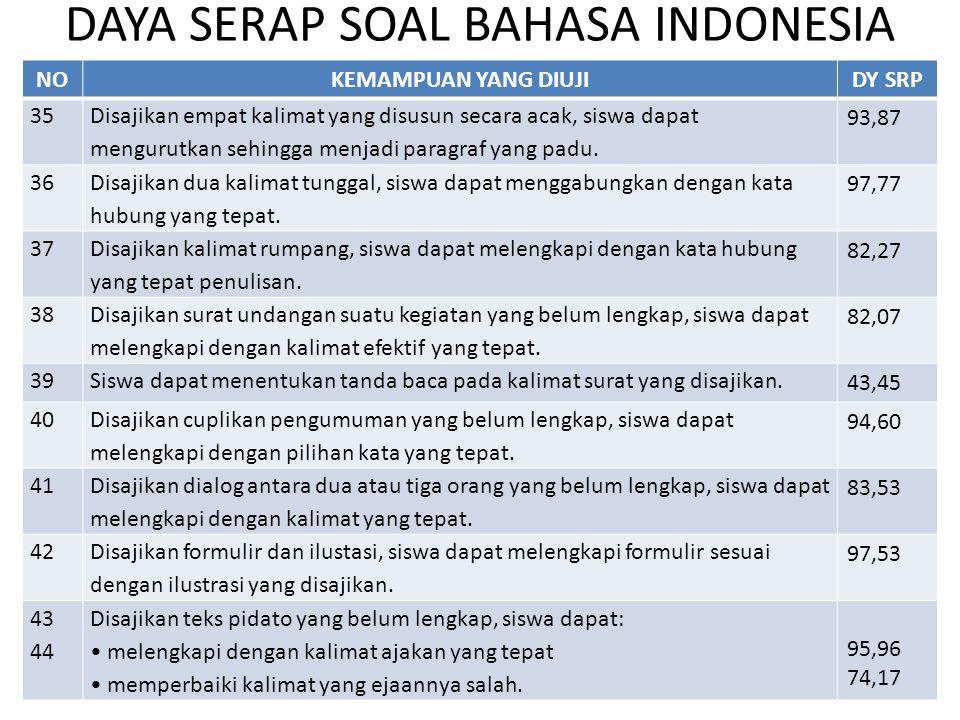 DAYA SERAP SOAL BAHASA INDONESIA NOKEMAMPUAN YANG DIUJIDY SRP 45 Disajikan surat resmi yang di dalamnya terdapat kata yang tidak tepat, siswa dapat memperbaikinya dengan kata yang sesuai orang yang dituju.