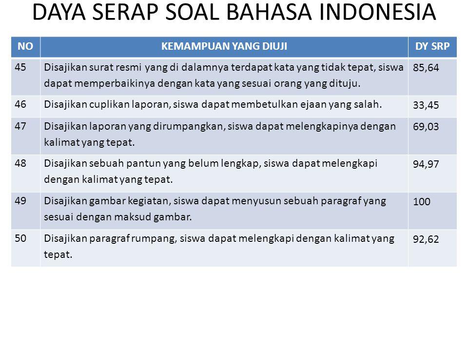 RATA-RATA DAYA SERAP SOAL BAHASA INDONESIA UASDA SD PROVINSI DIY TAHUN 2013/2014 NOPROP/KABUPATENDAYA SERAPPeserta Ujian Total DIY84,4447.807 1KOTA86,917.612 2BANTUL84,0511.709 3KULON PROGO84,745.414 4GUNUNGKIDUL82,119.028 5SLEMAN85,1114.044