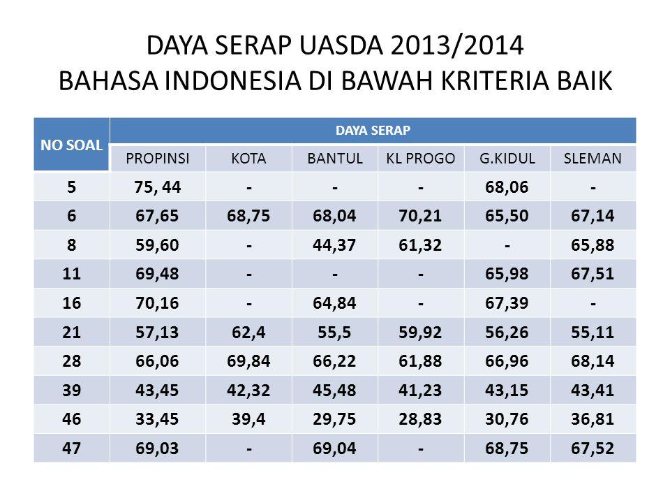 MATERI UJI SOAL UASDA 2013/2014 KISI-KISI SOAL BAHASA INDONESIA SOAL KISI-KISI SOALMATERI 5 MEMENTUKAN KALIMAT YG SESUAI DGN SALAH SATU PARAGRAFKALIMAT 6 PETUNJUK PENGGUNAAN OBAT SESUAI DGN UMURPETJK OBAT 8 MENENTUKAN KALIMAT SARAN DARI SEBUAH RUBRIKSARAN 11 MENENTUKAN LATAR TEKS DRAMAKETERANGA 16 MENGARTIKAN SALAH SATU KATA SULIT DALAM KALIMATARTI KATA 21 MENENTUKAN PERSAMAAN DUA TEKS BACAANISI TEKS 28 MENENTUKAN TOPIK TEKS PERCAKAPAN DUA/TIGA ORANGTOPIK 39 MENENTUKAN TANDA BACA PADA KALIMAT SURATTANDA BACA 46 MEMBETULKAN EJAAN YG SALAH DARI CUPLIKAN LAPORANEJAAN 47 MELENGKAPI KALIMAT DARI LAPORAN YANG DIRUMPANGKANPARAGRAF