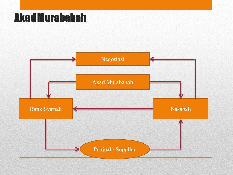 Akad Murabahah Bank SyariahNasabah Akad Murabahah Negosiasi Penjual / Supplier
