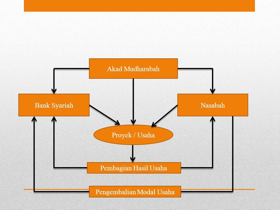 Bank SyariahNasabah Akad Mudharabah Proyek / Usaha Pembagian Hasil Usaha Pengembalian Modal Usaha