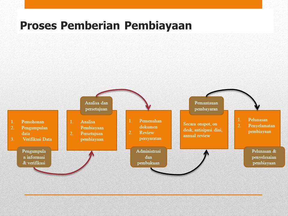 Proses Pemberian Pembiayaan 1.Pemohonan 2.Pengumpulan data 3. Verifikasi Data 1.Analisa Pembiayaan 2.Persetujuan pembiayaan 1.Pemenuhan dokumen 2.Revi