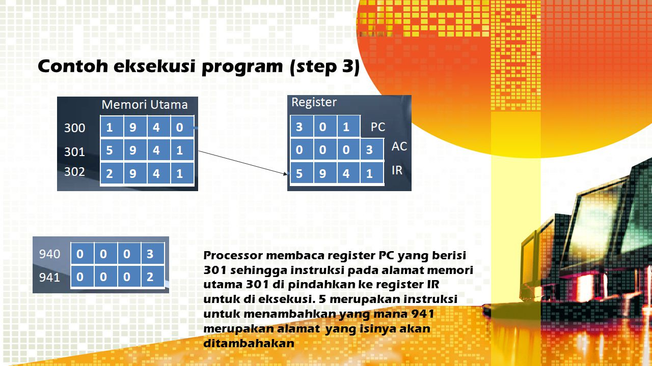 Contoh eksekusi program (step 3) Processor membaca register PC yang berisi 301 sehingga instruksi pada alamat memori utama 301 di pindahkan ke registe
