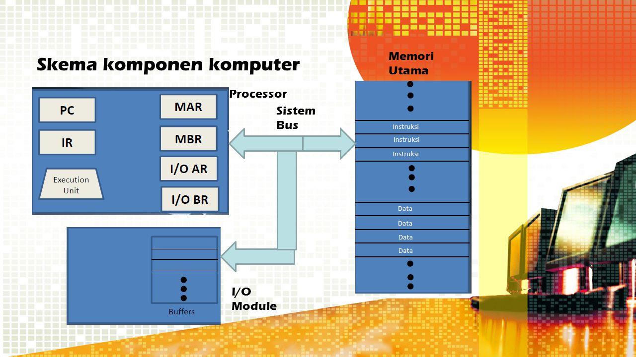 Skema komponen komputer Sistem Bus Memori Utama I/O Module Processor