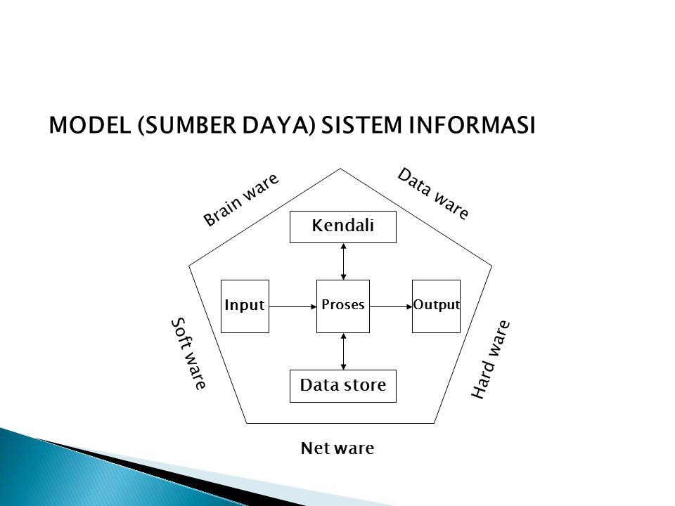 MODEL (SUMBER DAYA) SISTEM INFORMASI Input ProsesOutput Brain ware Data ware Net ware Hard ware Soft ware Data store Kendali
