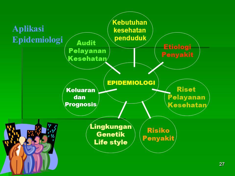 27 Aplikasi Epidemiologi EPIDEMIOLOGI Kebutuhan kesehatan penduduk Etiologi Penyakit Riset Pelayanan Kesehatan Risiko Penyakit Lingkungan Genetik Life