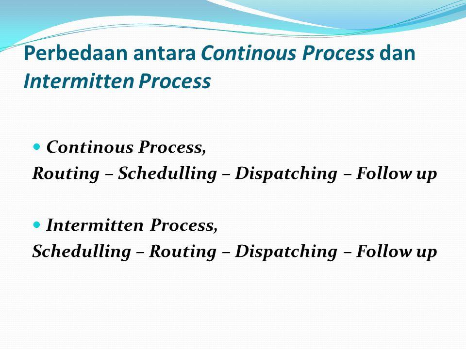 Perbedaan antara Continous Process dan Intermitten Process Continous Process, Routing – Schedulling – Dispatching – Follow up Intermitten Process, Sch