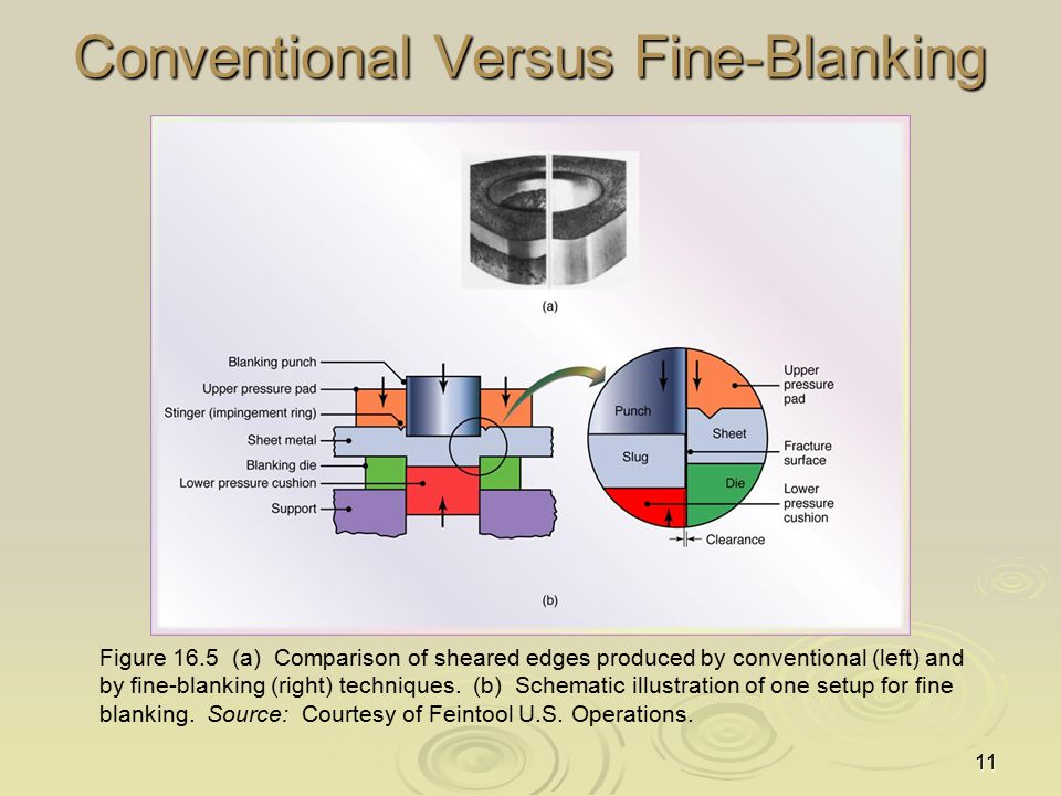 11 Conventional Versus Fine-Blanking Figure 16.5 (a) Comparison of sheared edges produced by conventional (left) and by fine-blanking (right) techniqu