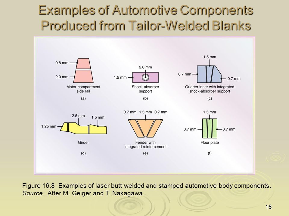 16 Examples of Automotive Components Produced from Tailor-Welded Blanks Figure 16.8 Examples of laser butt-welded and stamped automotive-body componen
