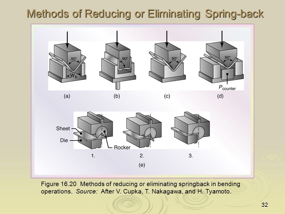 32 Methods of Reducing or Eliminating Spring-back Figure 16.20 Methods of reducing or eliminating springback in bending operations. Source: After V. C