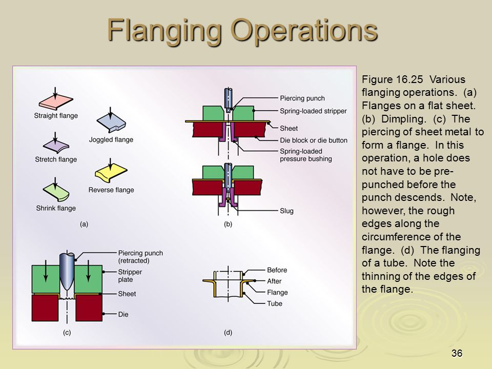 36 Flanging Operations Figure 16.25 Various flanging operations.