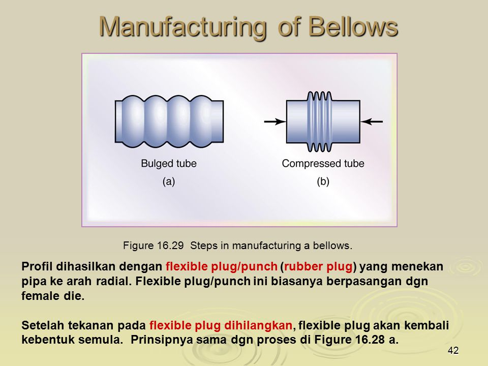 42 Manufacturing of Bellows Figure 16.29 Steps in manufacturing a bellows. Profil dihasilkan dengan flexible plug/punch (rubber plug) yang menekan pip