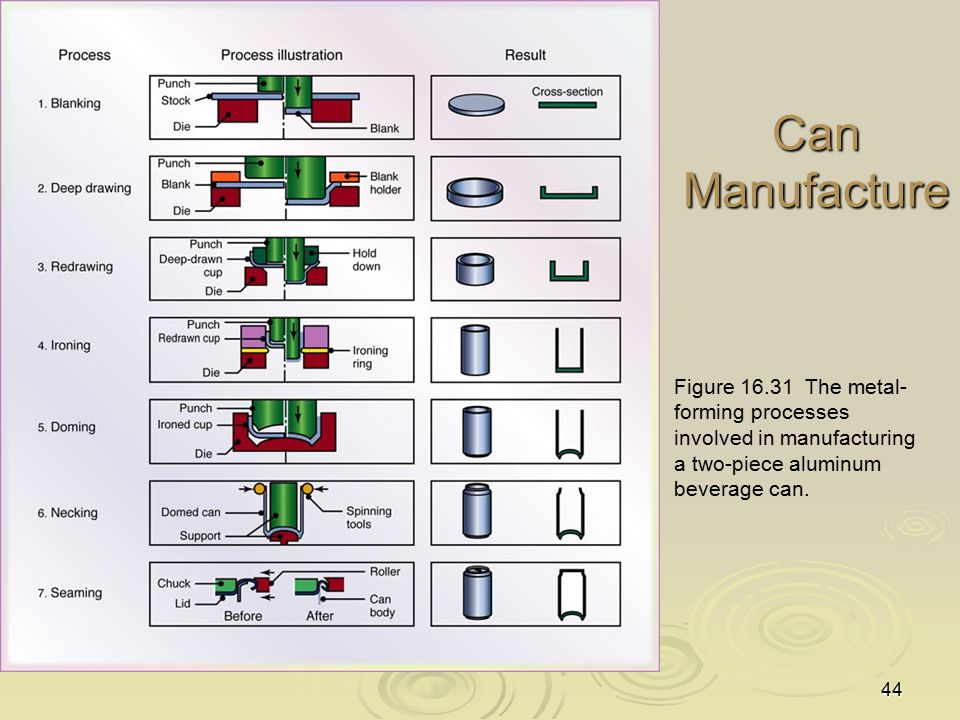 44 Can Manufacture Figure 16.31 The metal- forming processes involved in manufacturing a two-piece aluminum beverage can.
