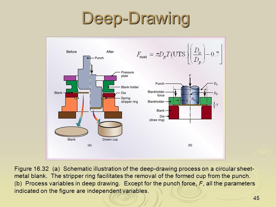 45Deep-Drawing Figure 16.32 (a) Schematic illustration of the deep-drawing process on a circular sheet- metal blank. The stripper ring facilitates the