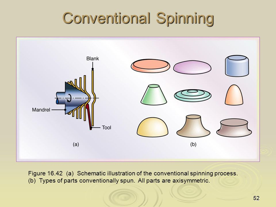 52 Conventional Spinning Figure 16.42 (a) Schematic illustration of the conventional spinning process. (b) Types of parts conventionally spun. All par