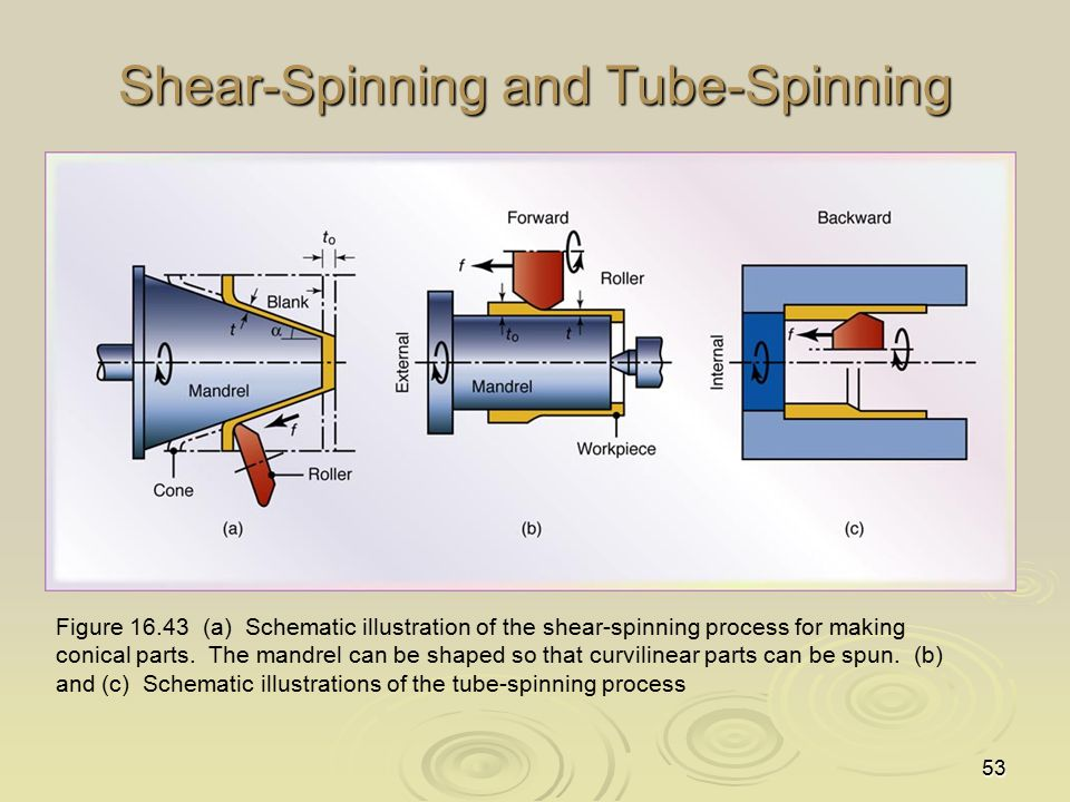 53 Shear-Spinning and Tube-Spinning Figure 16.43 (a) Schematic illustration of the shear-spinning process for making conical parts. The mandrel can be