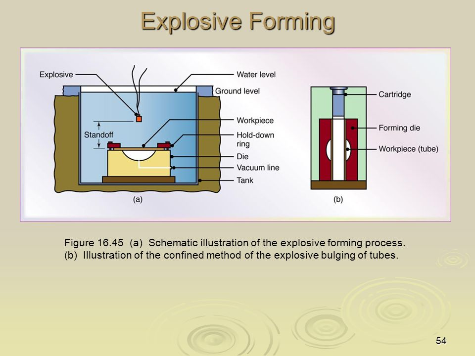 54 Explosive Forming Figure 16.45 (a) Schematic illustration of the explosive forming process. (b) Illustration of the confined method of the explosiv