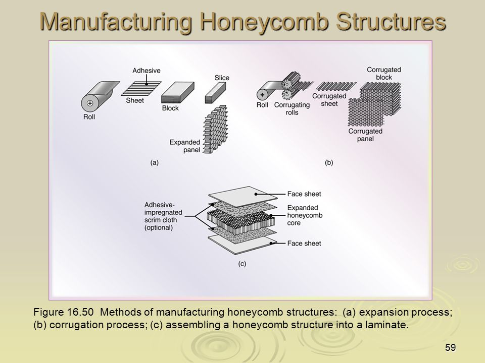 59 Manufacturing Honeycomb Structures Figure 16.50 Methods of manufacturing honeycomb structures: (a) expansion process; (b) corrugation process; (c)