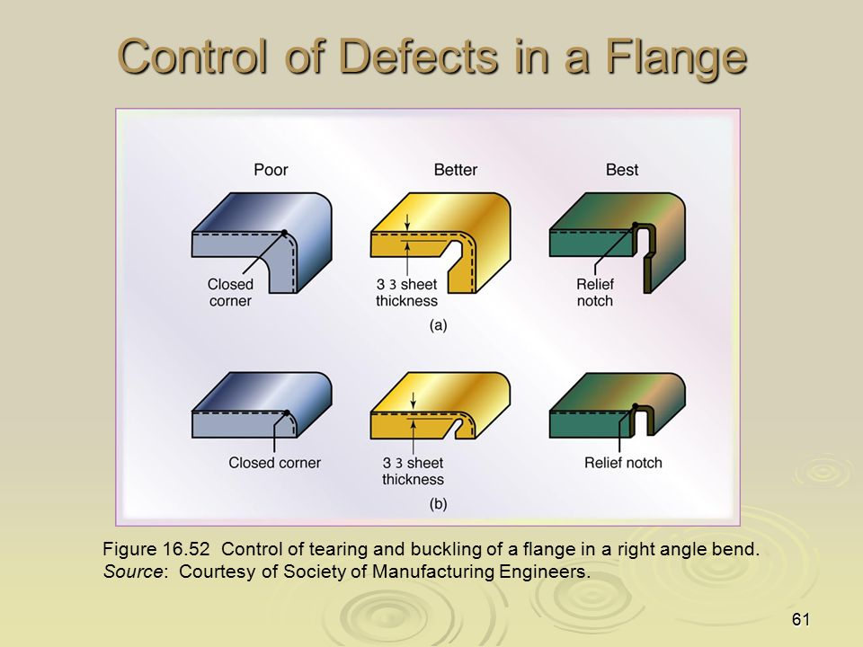 61 Control of Defects in a Flange Figure 16.52 Control of tearing and buckling of a flange in a right angle bend. Source: Courtesy of Society of Manuf