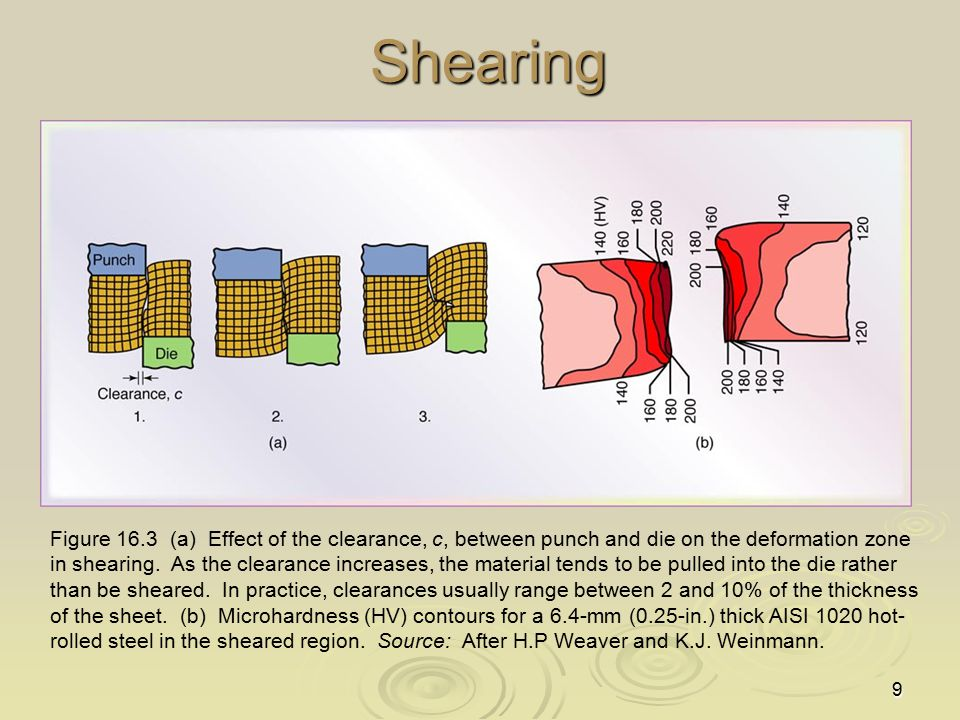9Shearing Figure 16.3 (a) Effect of the clearance, c, between punch and die on the deformation zone in shearing. As the clearance increases, the mater