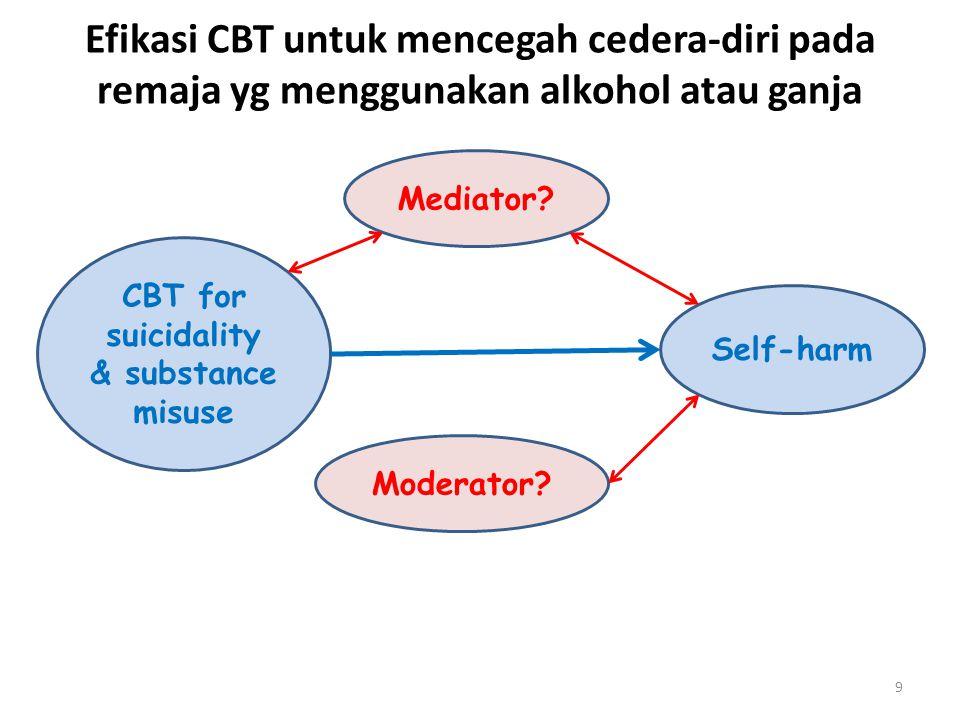 RCT R X 1 O R X 0 O R = Random Placement X 1 = CBT for Suicidality & Substance misuse X 0 = TAU O = self-harm